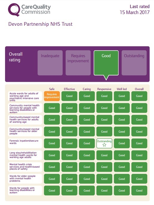 CQC overall rating of Good for Devon Partnership NHS Trust